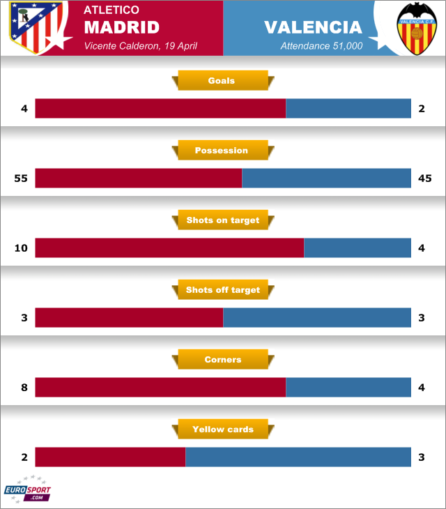 Atletico down Valencia - Football - Europa League