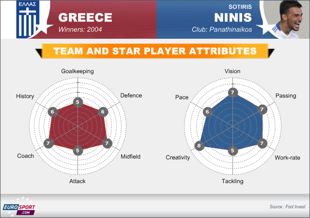 Team profile: Greece - Football - Euro 2012
