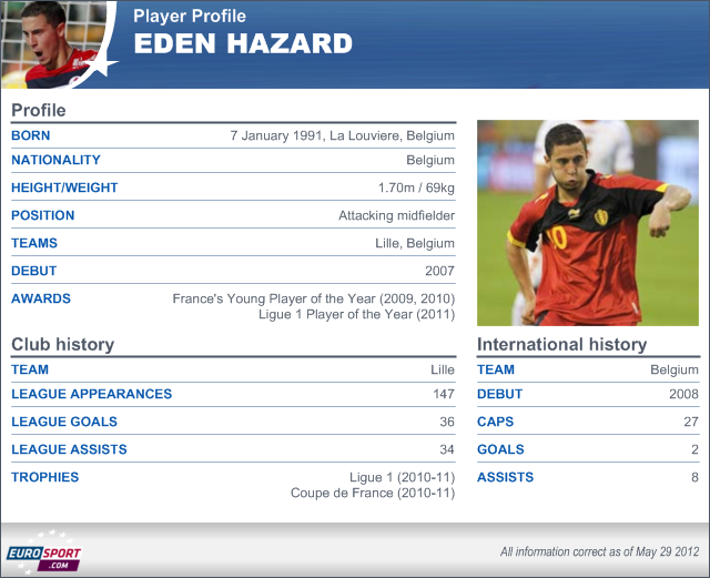 Who is Eden Hazard? - Football - Premier League