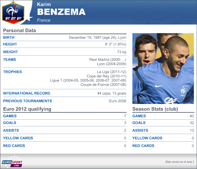 Player: Benzema - Football - Euro 2012