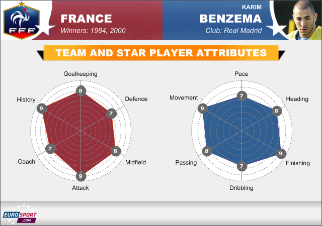 Team profile: France - Football - Ligue 1
