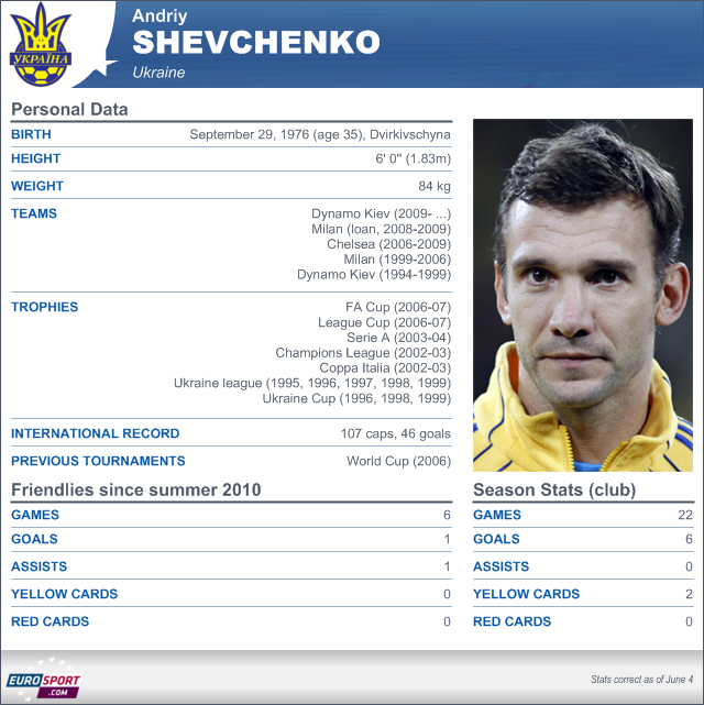 Player: Shevchenko - Football - Euro 2012