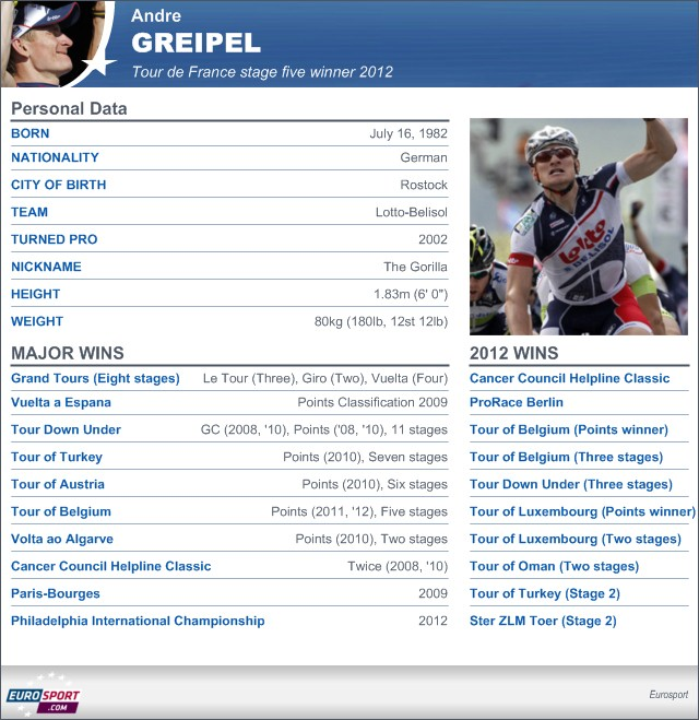 Greipel makes it two - Cycling - Tour de France