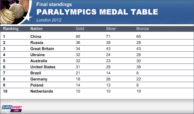 Paralympics profile raised - Paralympics