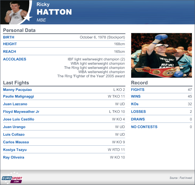 Hatton comeback confirmed - Boxing