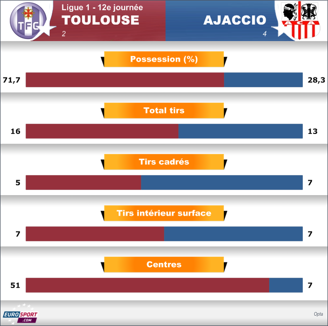 Ajaccio, l\'efficacité même : 28,3% de possession, 4 buts - Football - Ligue 1