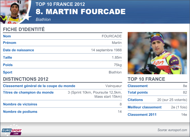 Top 10 France 2012: Martin Fourcade (Biathlon) 8e - Omnisport - Top 10 France 2012