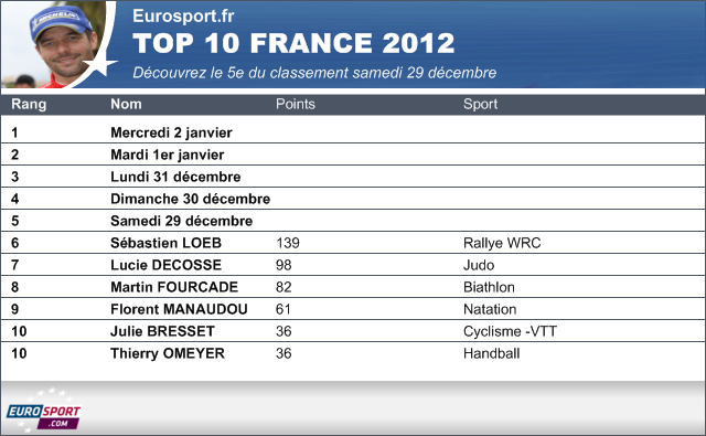 Loeb, flambant neuf - Omnisport - Top 10 France 2012