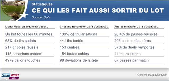 Ballon d'Or : La saison 2012 de Messi, Cristiano Ronaldo et Iniesta - Football - Ballon d'Or