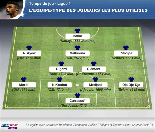 Les infatigables de la Ligue 1 - Football - Ligue 1