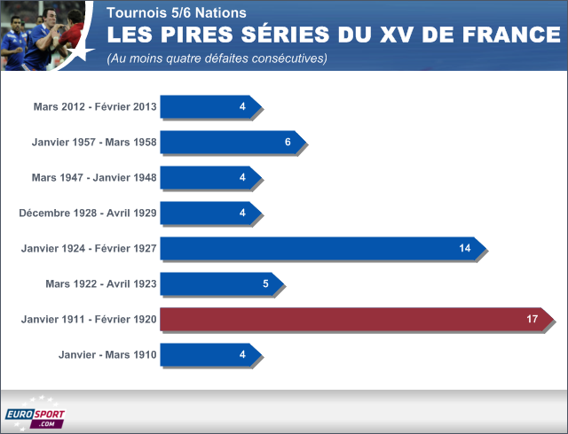 XV de France: L\'histoire n\'incite pas à l\'optimisme - Rugby - 6 Nations
