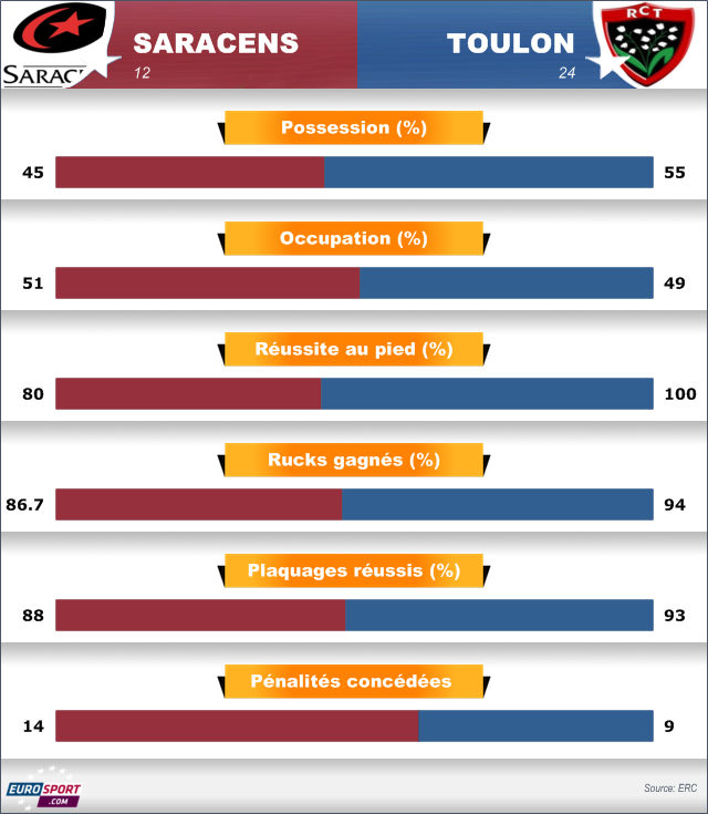 H Cup, Saracens-Toulon (12-24), analyse statistique: Jonny Wilkinson toujours royal - Rugby - Coupe d'Europe