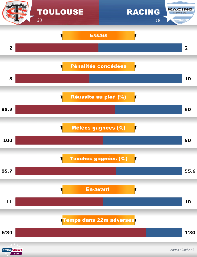 Barrages Top 14 2013, Toulouse-Racing (analyse statistique): Le Stade assure les fondamentaux - Rugby - Top 14