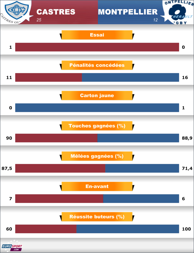 Barrages Top 14 2013 - Castres Montpellier (analyse statistique) - Castres passe en force - Rugby - Top 14