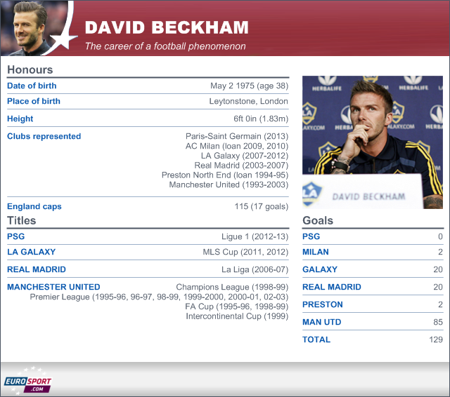 David Beckham retires from football - Football