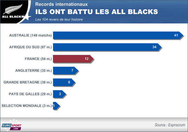 Tournée de novembre 2013 - Les All Blacks sont-ils invincibles ? - Rugby - Test Match