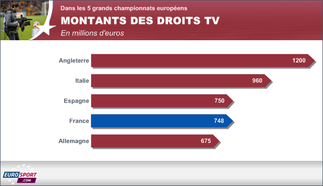Infographie droits TV Europe