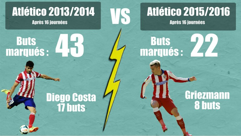 Atletico 2013/2014 vs Atletico 2015/2016 (via Easelly)