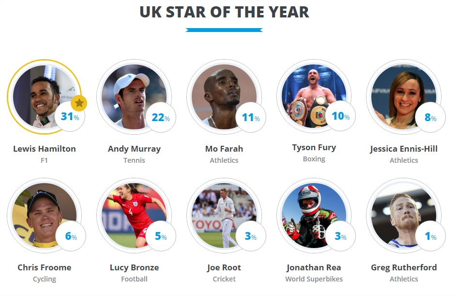 Eurosport poll results 2015 - UK Star of the Year