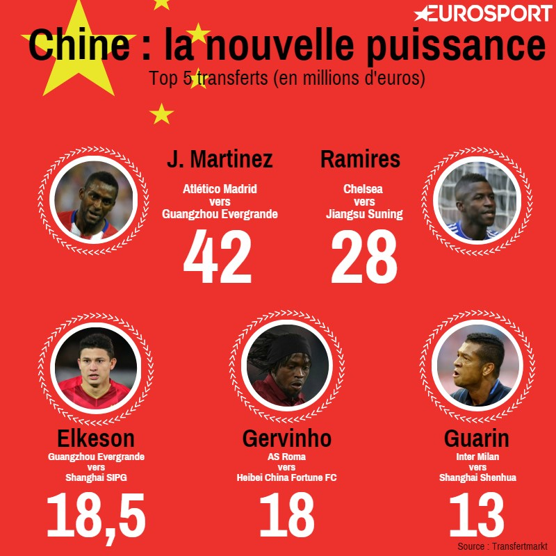 Visuel Top 5 transferts en Chine