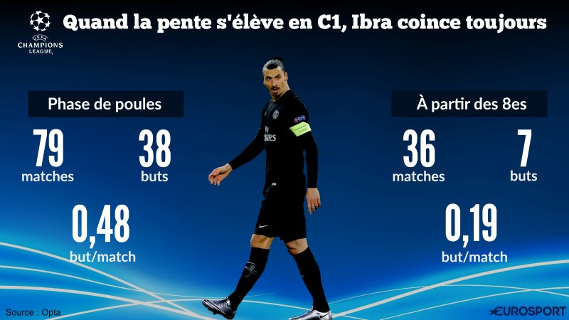 Visuel Ibra en Ligue des Champions (via Panoramic)