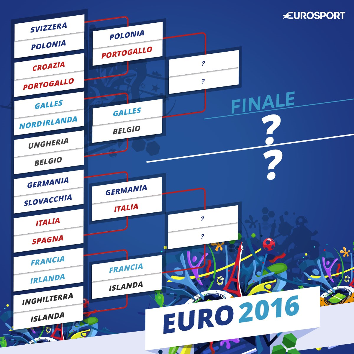 euro 2016 il tabellone dei quarti di finale partite. Black Bedroom Furniture Sets. Home Design Ideas