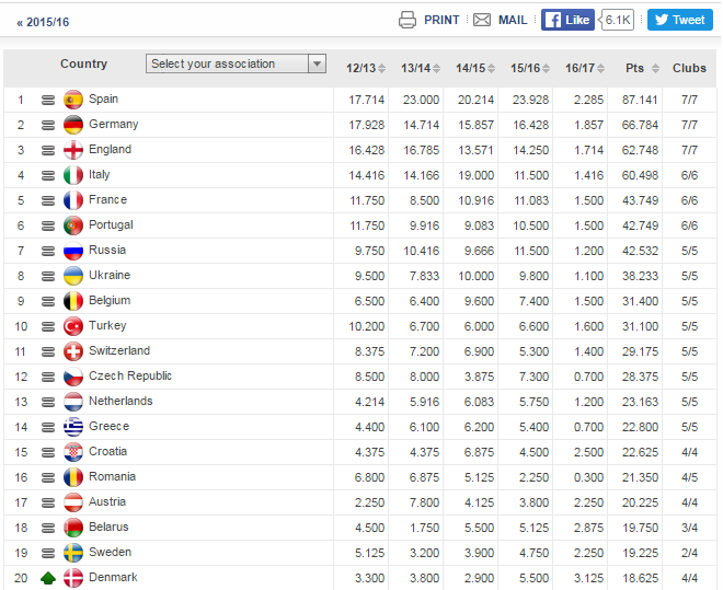 premier league european spots