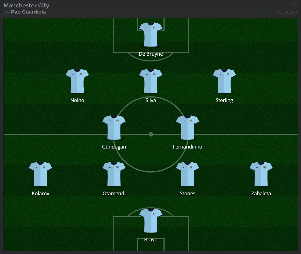 Manchester City's XI to face Barcelona