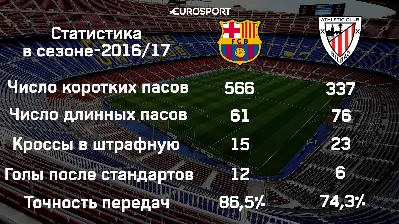 Barcelona Athletic Stats