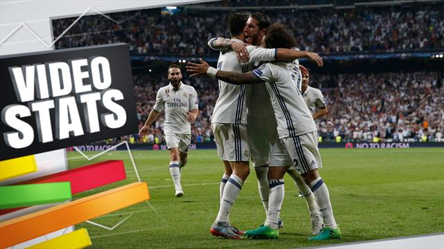 Le Real Madrid est le roi du money-time