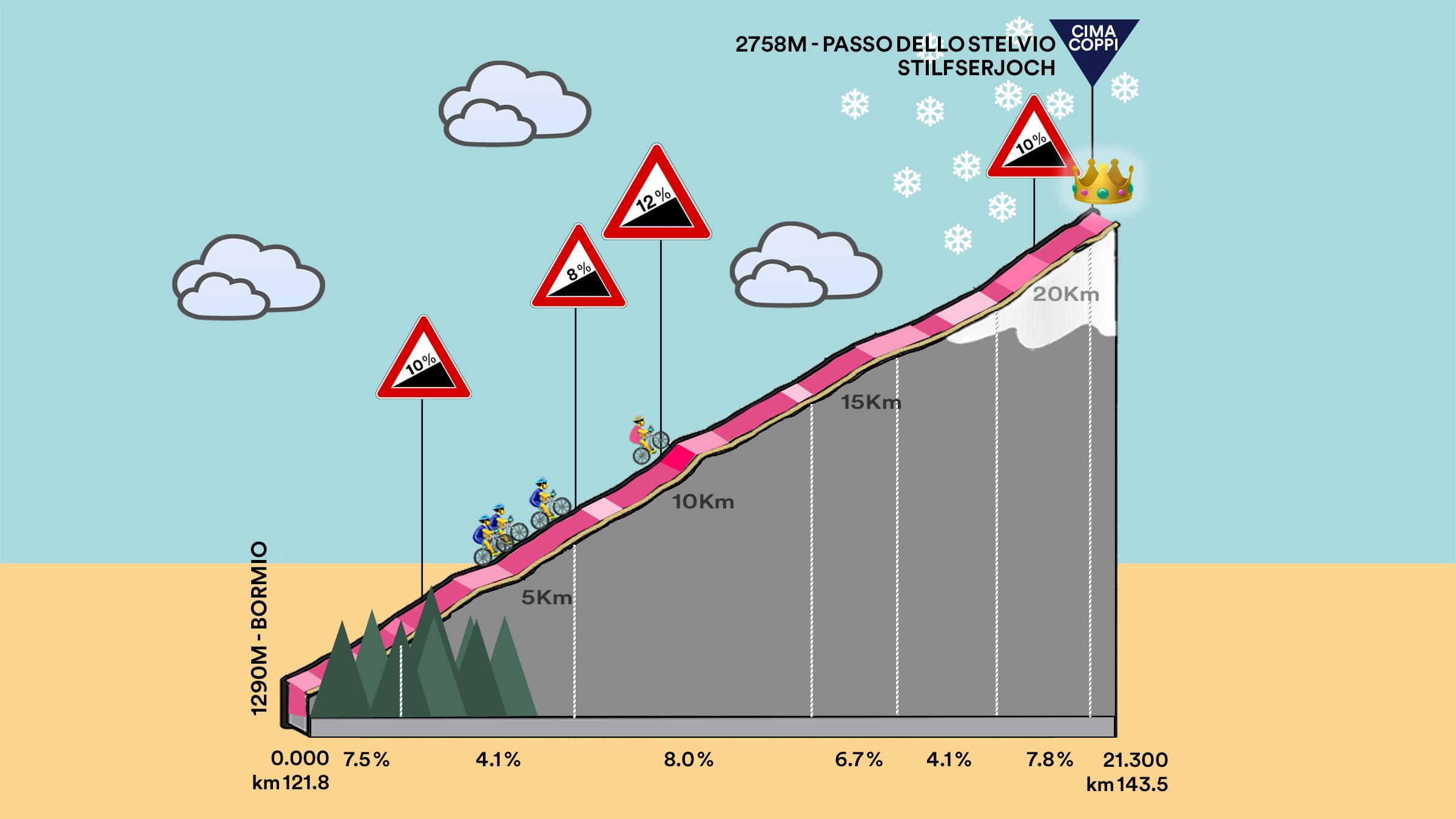 The Stelvio stage profile