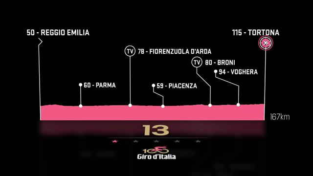 Stage 13 preview: Reggio Emilia to Tortona – Where are the mountains?