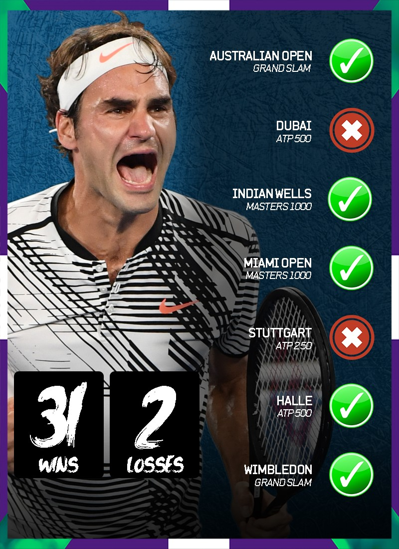 Federer's incredible year