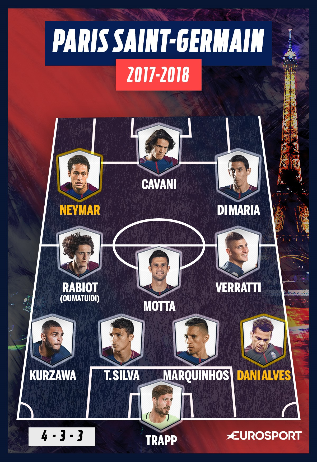 La compo possible du PSG en 4-3-3