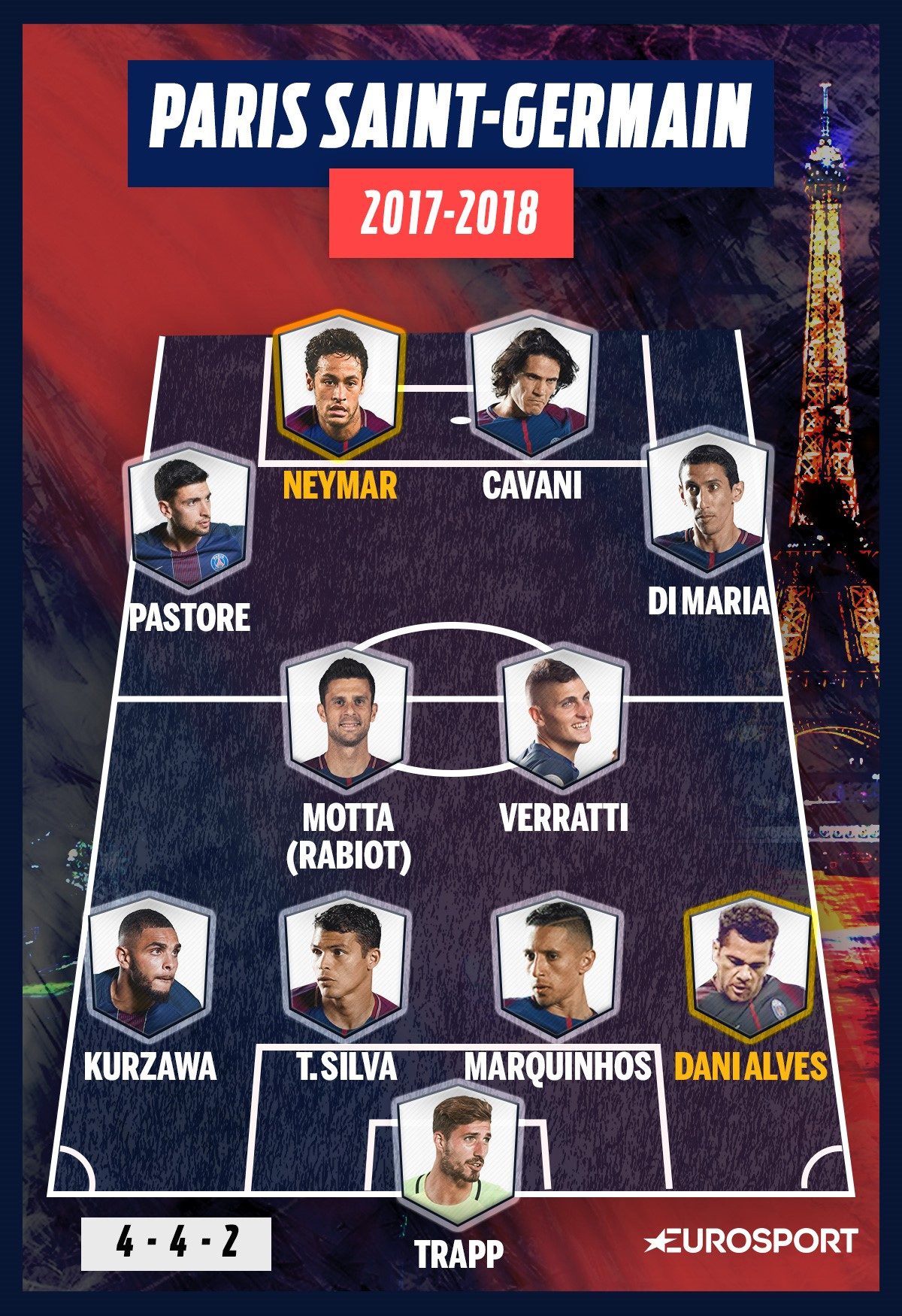 "La compo possible du PSG en 4-4-2 ""à plat"""